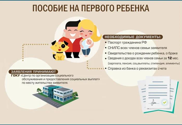 Перечень документов для оформления пособия